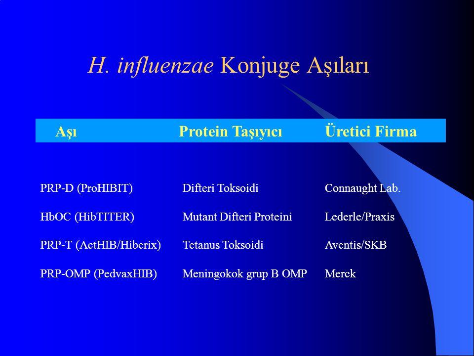 H. influenzae Konjuge Aşıları Aşı Protein TaşıyıcıÜretici Firma PRP-D (ProHIBIT) Difteri ToksoidiConnaught Lab. HbOC (HibTITER) Mutant Difteri Protein
