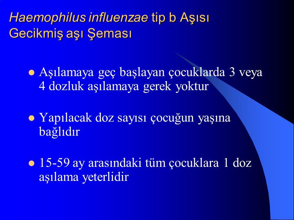 Haemophilus influenzae tip b Aşısı Gecikmiş aşı Şeması Aşılamaya geç başlayan çocuklarda 3 veya 4 dozluk aşılamaya gerek yoktur Yapılacak doz sayısı ç