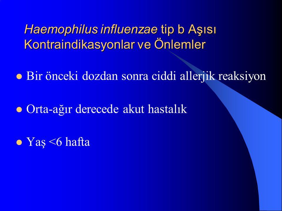 Haemophilus influenzae tip b Aşısı Kontraindikasyonlar ve Önlemler Bir önceki dozdan sonra ciddi allerjik reaksiyon Orta-ağır derecede akut hastalık Y