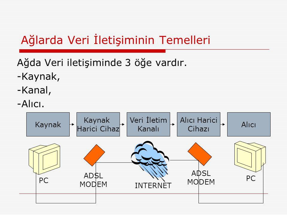 Ağlarda Veri İletişiminin Temelleri Ağda Veri iletişiminde 3 öğe vardır. -Kaynak, -Kanal, -Alıcı. Kaynak Harici Cihaz Veri İletim Kanalı Alıcı Harici