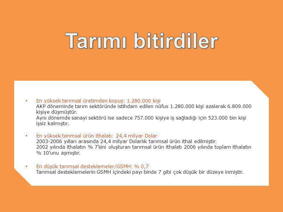 En yüksek tarımsal üretimden kopuş: 1.280.000 kişi AKP döneminde tarım sektöründe istihdam edilen nüfus 1.280.000 kişi azalarak 6.809.000 kişiye düşmüştür.