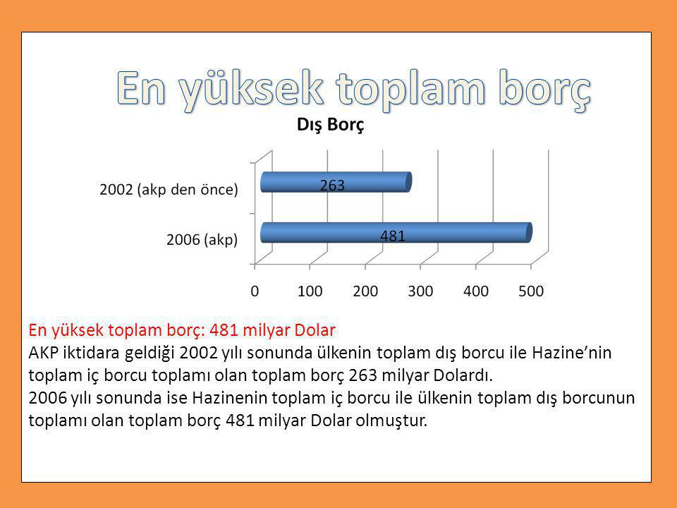 En yüksek toplam borç: 481 milyar Dolar AKP iktidara geldiği 2002 yılı sonunda ülkenin toplam dış borcu ile Hazine'nin toplam iç borcu toplamı olan toplam borç 263 milyar Dolardı.