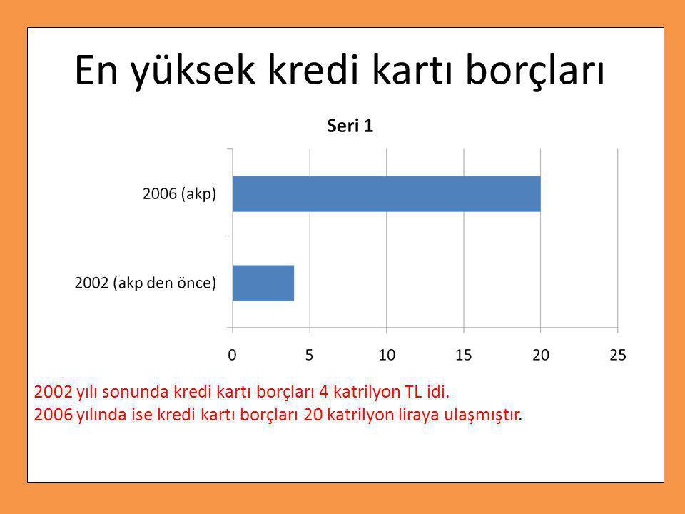 2002 yılı sonunda kredi kartı borçları 4 katrilyon TL idi.