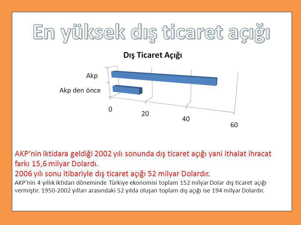 AKP'nin iktidara geldiği 2002 yılı sonunda dış ticaret açığı yani ithalat ihracat farkı 15,6 milyar Dolardı.