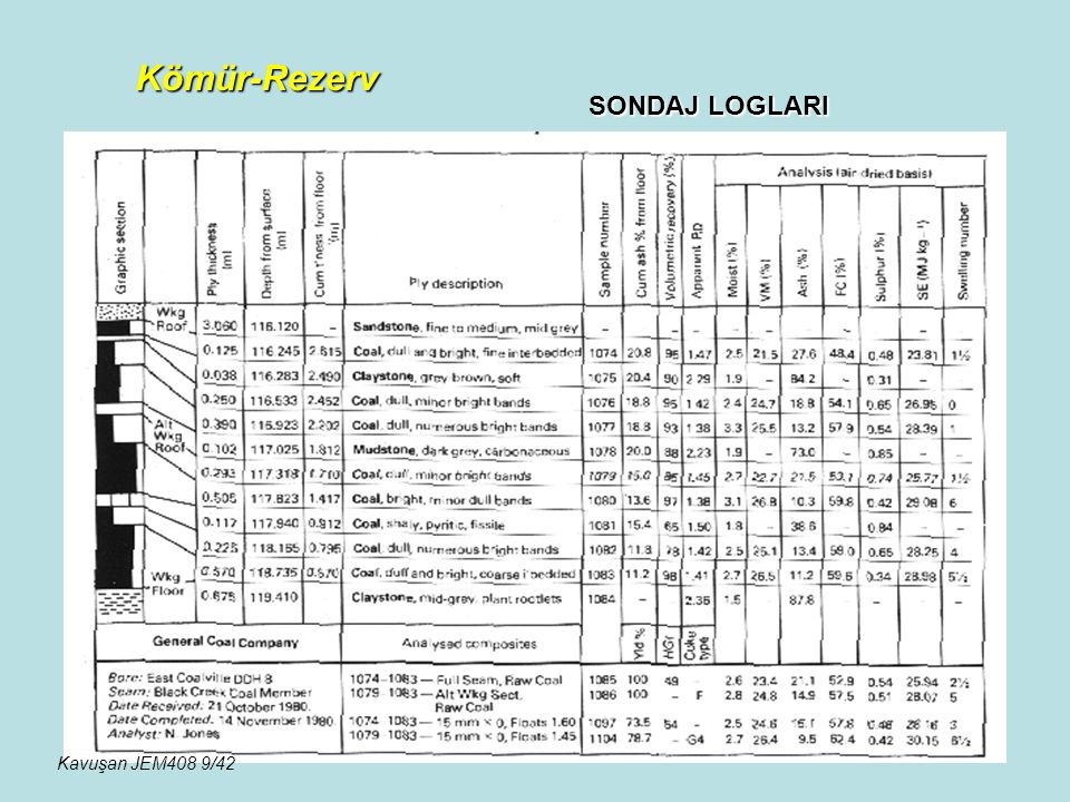 Kömür-Rezerv SONDAJ LOGLARI Kavuşan JEM408 9/42