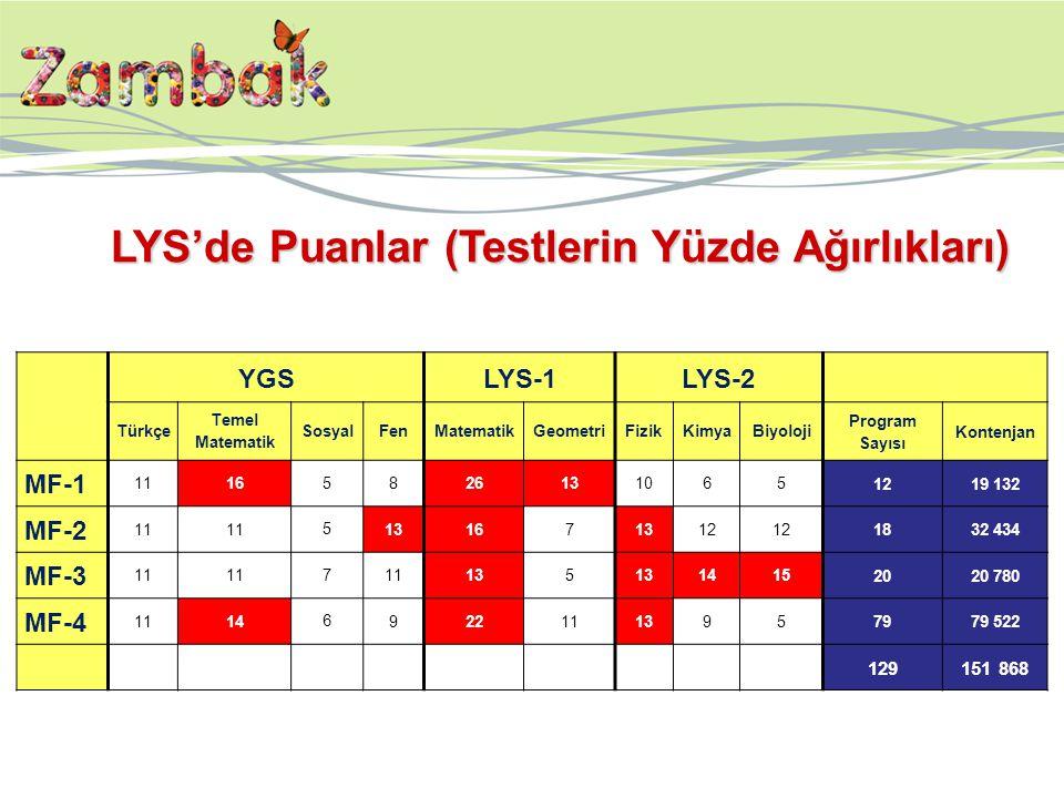 LYS'de Puanlar (Testlerin Yüzde Ağırlıkları) YGSLYS-1LYS-2 Türkçe Temel Matematik SosyalFenMatematikGeometriFizikKimyaBiyoloji Program Sayısı Kontenja