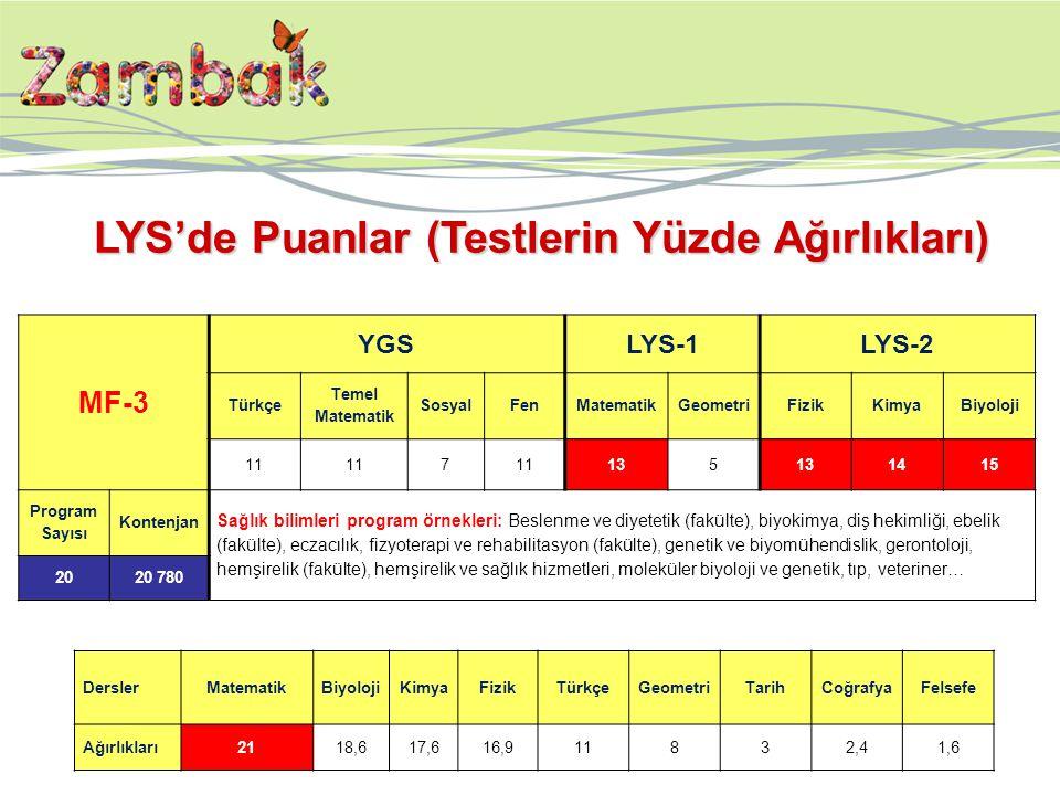 MF-3 YGSLYS-1LYS-2 Türkçe Temel Matematik SosyalFenMatematikGeometriFizikKimyaBiyoloji 11 7 135 1415 Program Sayısı Kontenjan Sağlık bilimleri program