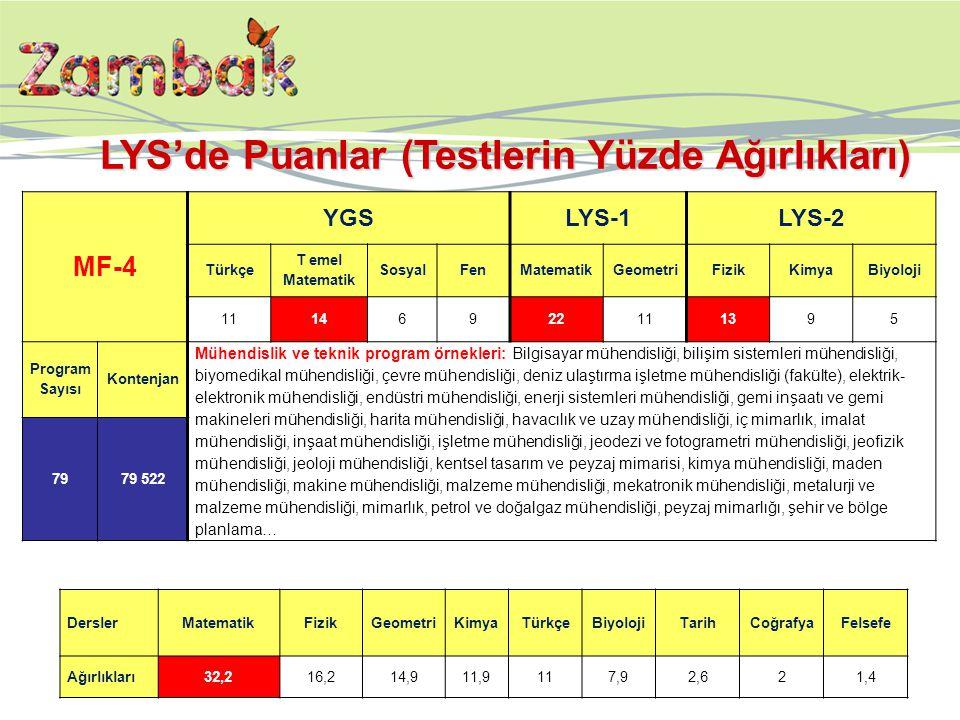 MF-4 YGSLYS-1LYS-2 Türkçe T emel Matematik SosyalFenMatematikGeometriFizikKimyaBiyoloji 11146922111395 Program Sayısı Kontenjan Mühendislik ve teknik