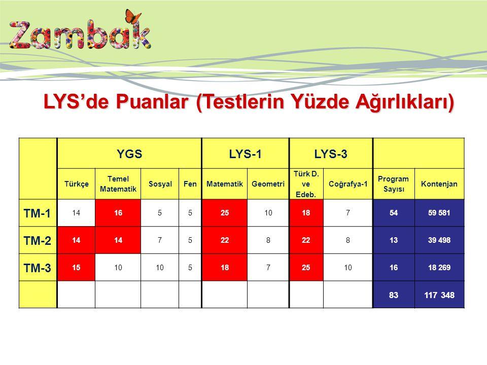 YGSLYS-1LYS-3 Türkçe Temel Matematik SosyalFenMatematikGeometri Türk D. ve Edeb. Coğrafya-1 Program Sayısı Kontenjan TM-1 1416552510187 5459 581 TM-2