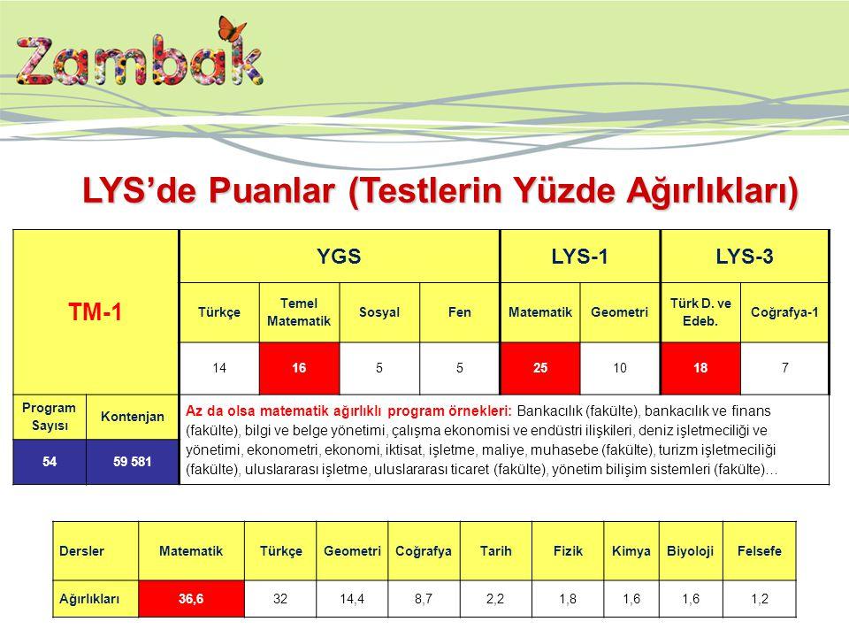 TM-1 YGSLYS-1LYS-3 Türkçe Temel Matematik SosyalFenMatematikGeometri Türk D. ve Edeb. Coğrafya-1 1416552510187 Program Sayısı Kontenjan Az da olsa mat