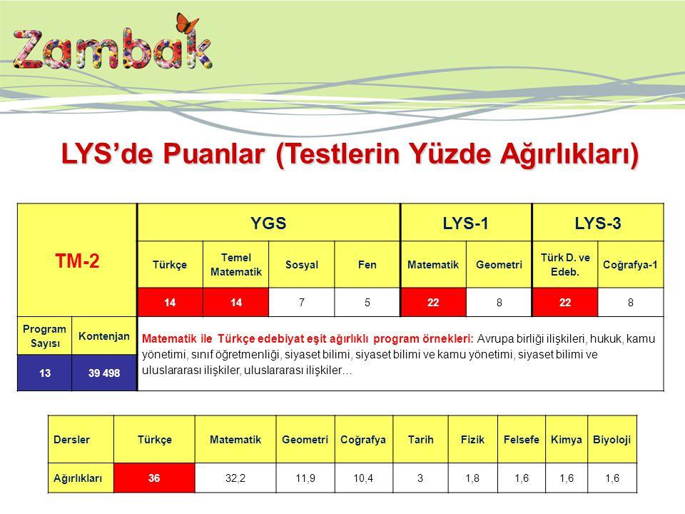 TM-2 YGSLYS-1LYS-3 Türkçe Temel Matematik SosyalFenMatematikGeometri Türk D. ve Edeb. Coğrafya-1 14 75228 8 Program Sayısı Kontenjan Matematik ile Tür
