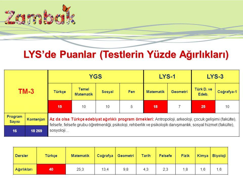 TM-3 YGSLYS-1LYS-3 Türkçe Temel Matematik SosyalFenMatematikGeometri Türk D. ve Edeb. Coğrafya-1 1510 51872510 Program Sayısı Kontenjan Az da olsa Tür