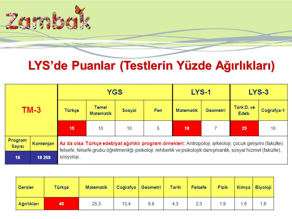 TM-3 YGSLYS-1LYS-3 Türkçe Temel Matematik SosyalFenMatematikGeometri Türk D.