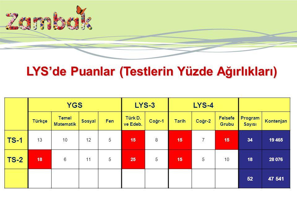 YGSLYS-3LYS-4 Türkçe Temel Matematik SosyalFen Türk D. ve Edeb. Coğr-1TarihCoğr-2 Felsefe Grubu Program Sayısı Kontenjan TS-1 1310125158 7 3419 465 TS