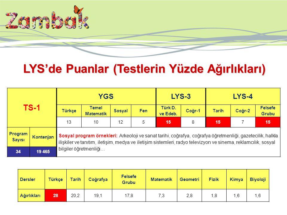 TS-1 YGSLYS-3LYS-4 Türkçe Temel Matematik SosyalFen Türk D. ve Edeb. Coğr-1TarihCoğr-2 Felsefe Grubu 1310125158 7 Program Sayısı Kontenjan Sosyal prog