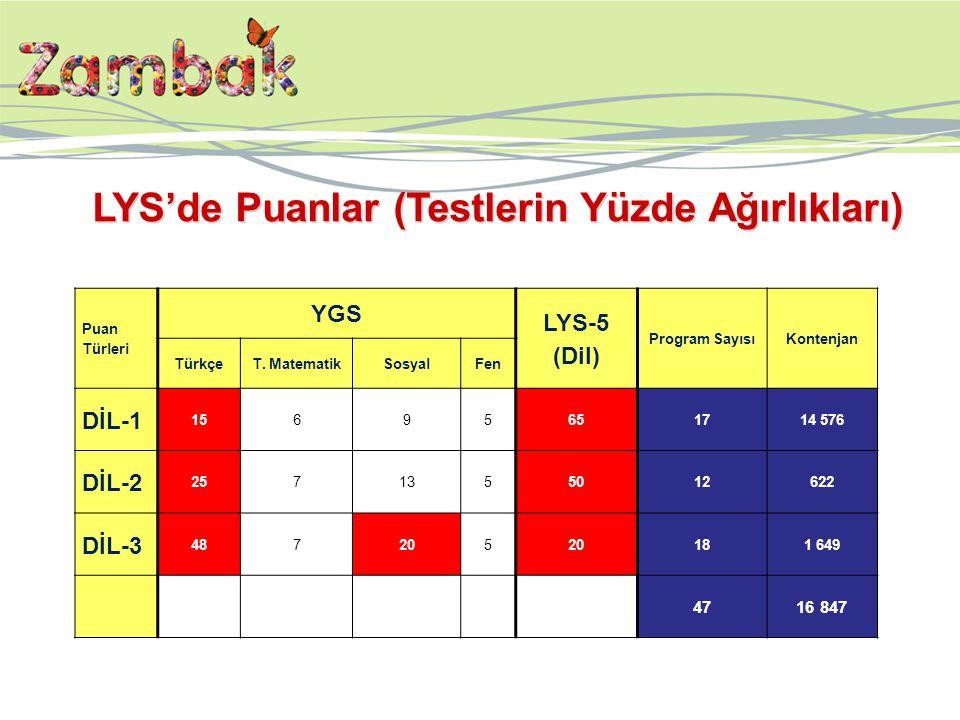 Puan Türleri YGS LYS-5 (Dil) Program SayısıKontenjan TürkçeT.