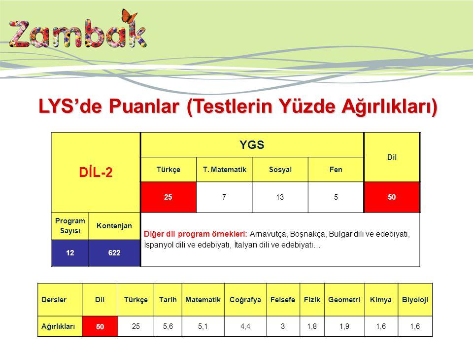 DİL-2 YGS Dil TürkçeT. MatematikSosyalFen 25713550 Program Sayısı Kontenjan Diğer dil program örnekleri: Arnavutça, Boşnakça, Bulgar dili ve edebiyatı