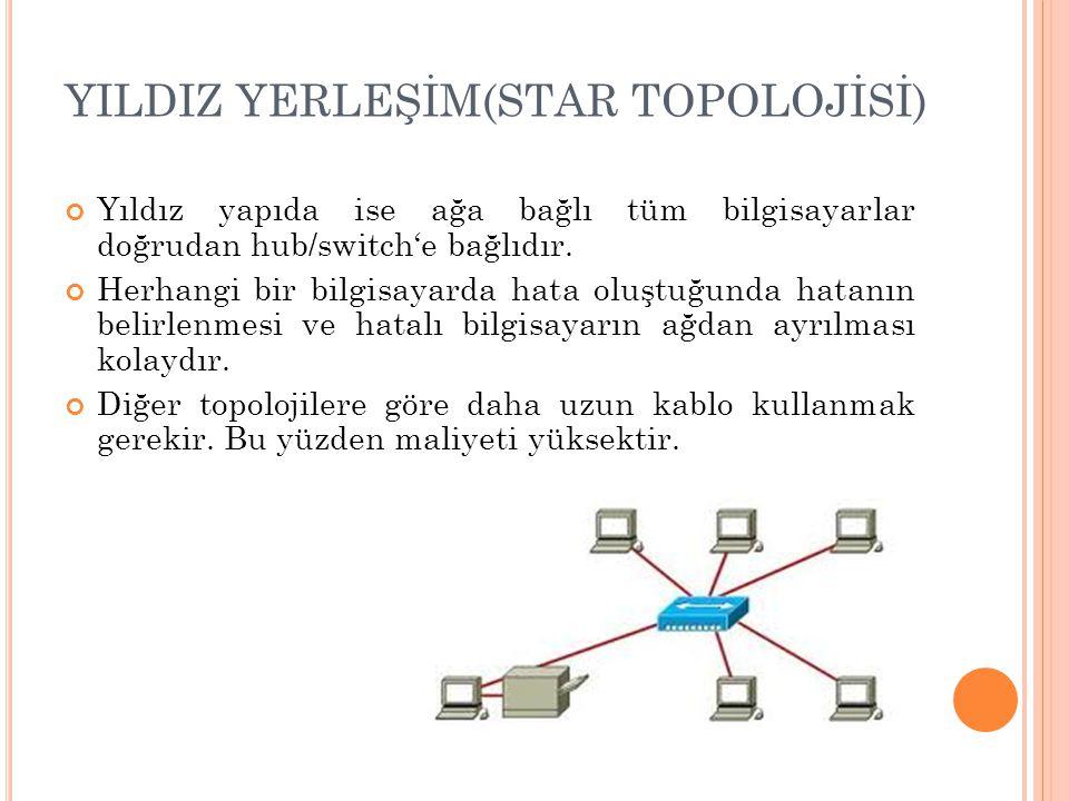 YILDIZ YERLEŞİM(STAR TOPOLOJİSİ) Yıldız yapıda ise ağa bağlı tüm bilgisayarlar doğrudan hub/switch'e bağlıdır.
