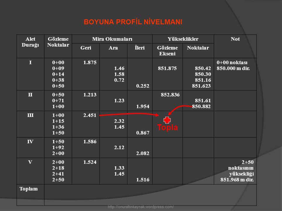 Alet Durağı Gözleme Noktalar Mira OkumalarıYüksekliklerNot GeriAraİleriGözleme Ekseni Noktalar I0+00 0+09 0+14 0+38 0+50 1.875 1.46 1.58 0.72 0.252 85
