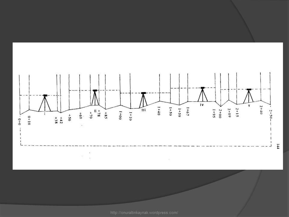 Yüksekliklerin ölçümü ortadan nivelman yöntemi ile yapılır.