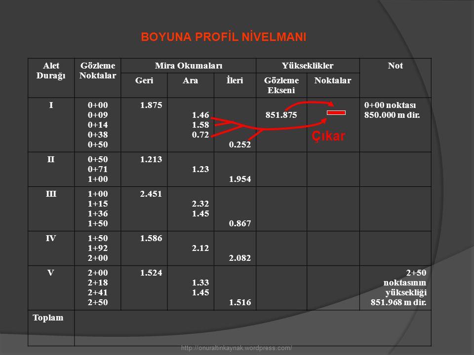Alet Durağı Gözleme Noktalar Mira OkumalarıYüksekliklerNot GeriAraİleriGözleme Ekseni Noktalar I0+00 0+09 0+14 0+38 0+50 1.875 1.46 1.58 0.72 0.252 851.875850.42 850.30 851.16 851.623 0+00 noktası 850.000 m dir.