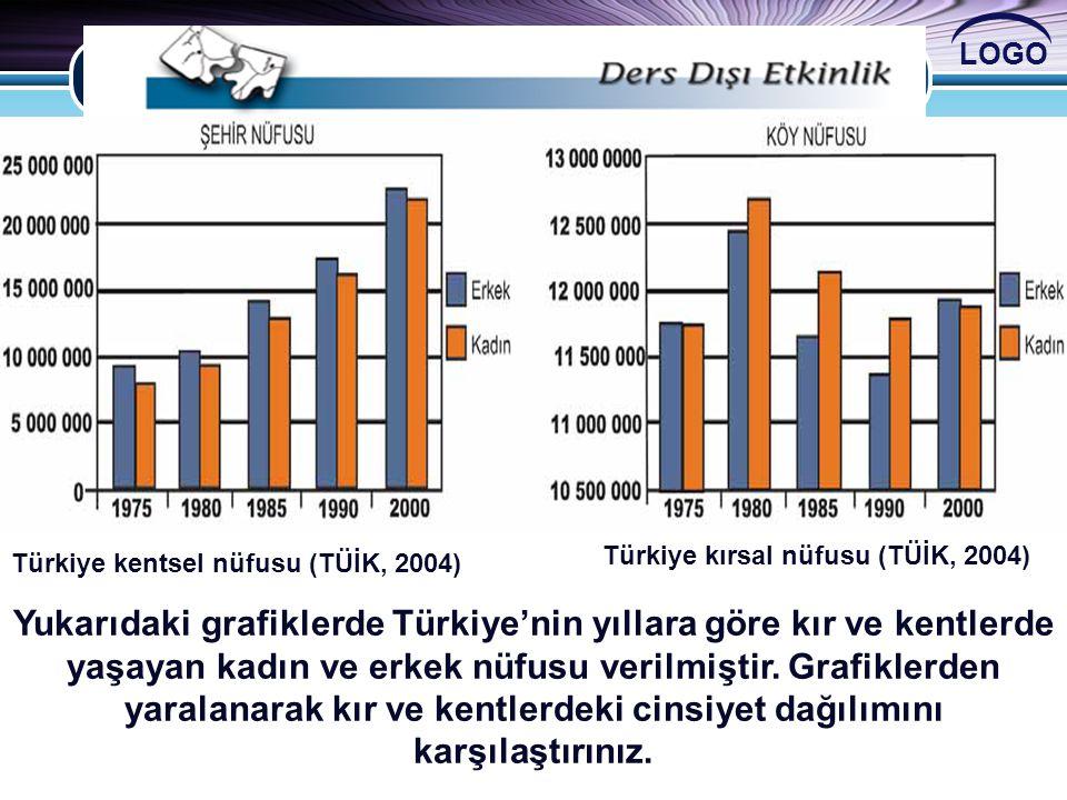 LOGO Türkiye kentsel nüfusu (TÜİK, 2004) Türkiye kırsal nüfusu (TÜİK, 2004) Yukarıdaki grafiklerde Türkiye'nin yıllara göre kır ve kentlerde yaşayan k