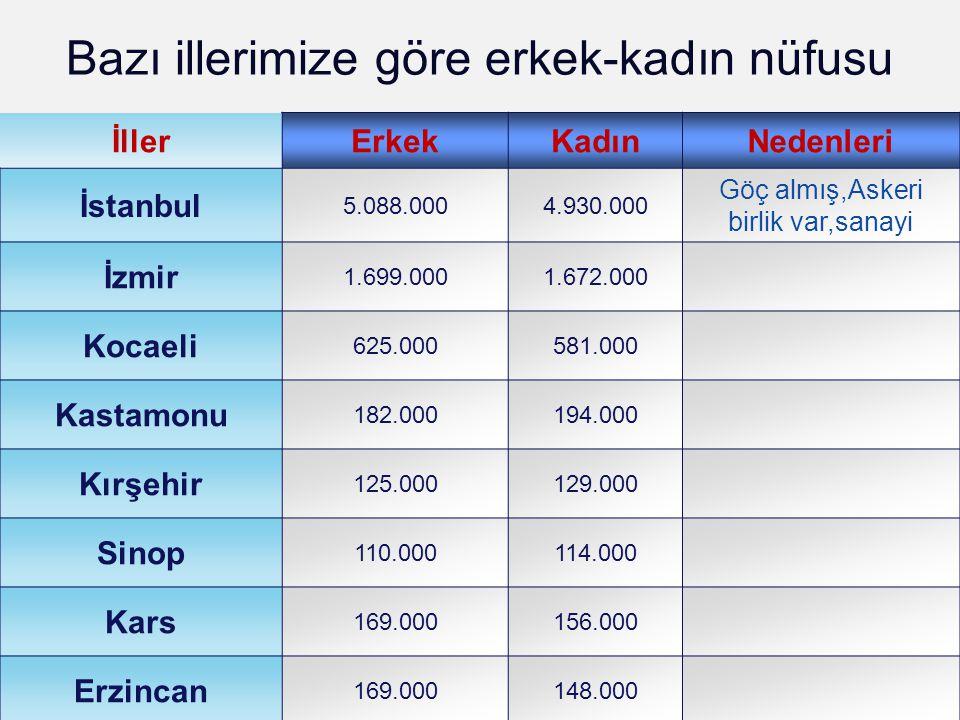 LOGO Bazı illerimize göre erkek-kadın nüfusu İllerErkekKadınNedenleri İstanbul 5.088.0004.930.000 Göç almış,Askeri birlik var,sanayi İzmir 1.699.0001.