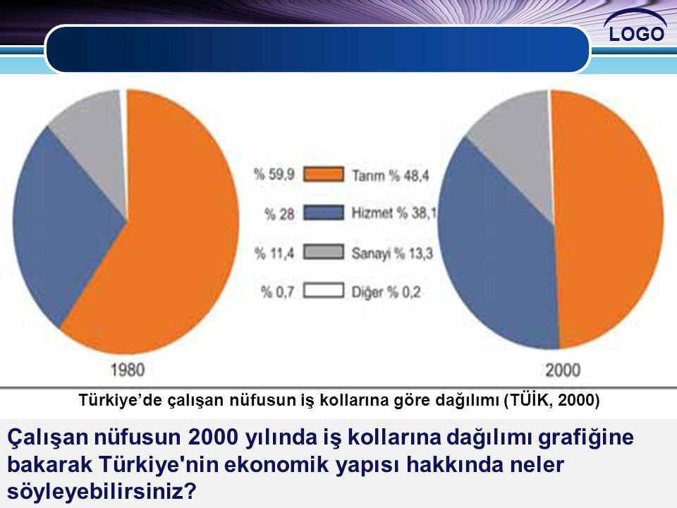 LOGO Türkiye'de çalışan nüfusun iş kollarına göre dağılımı (TÜİK, 2000) Sektörlere göre çalışan nüfus oranlarında nasıl değişim olmuştur? Bu değişim ü