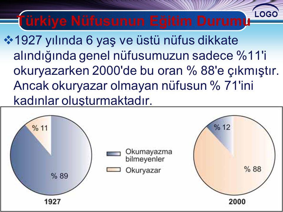 LOGO Türkiye Nüfusunun Eğitim Durumu  1927 yılında 6 yaş ve üstü nüfus dikkate alındığında genel nüfusumuzun sadece %11'i okuryazarken 2000'de bu ora