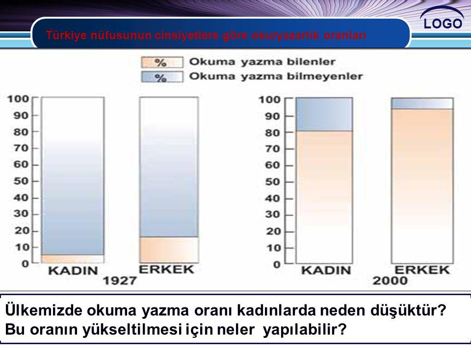 LOGO Türkiye nüfusunun cinsiyetlere göre okuryazarlık oranları 1927 ve 2000 yıllarında cinsiyetlere göre okuryazarlık oranını karşılaştırınız. Türkiye