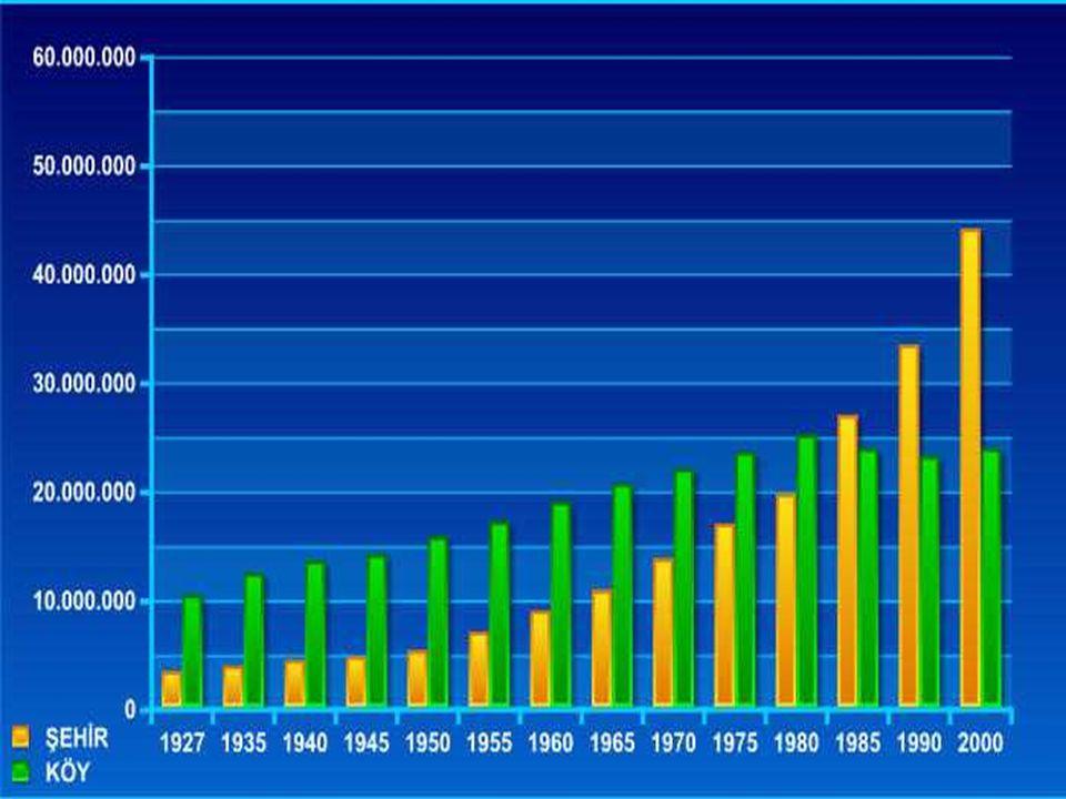 LOGO  Cumhuriyetin ilk yıllarında kırsal nüfus, toplam nüfusumuzun büyük kısmını oluşturuyordu. 1927'de ülkemiz nüfusunun % 83,8'i kır, %16,2'si şehi