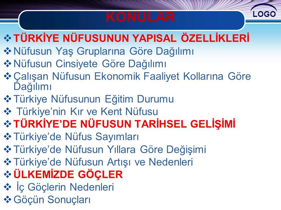 LOGO Türkiye kentsel nüfusu (TÜİK, 2004) Türkiye kırsal nüfusu (TÜİK, 2004) Yukarıdaki grafiklerde Türkiye'nin yıllara göre kır ve kentlerde yaşayan kadın ve erkek nüfusu verilmiştir.