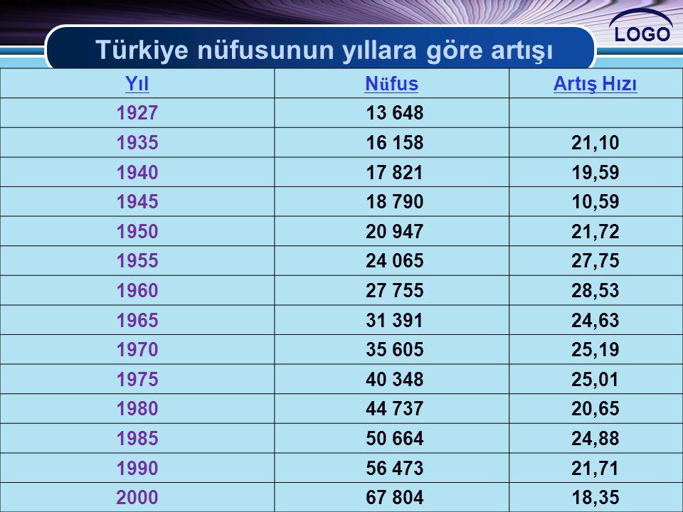 LOGO Türkiye nüfusunun yıllara göre artışı YılN ü fusArtış Hızı 1927 13 648 1935 16 15821,10 1940 17 82119,59 1945 18 79010,59 1950 20 94721,72 1955 2