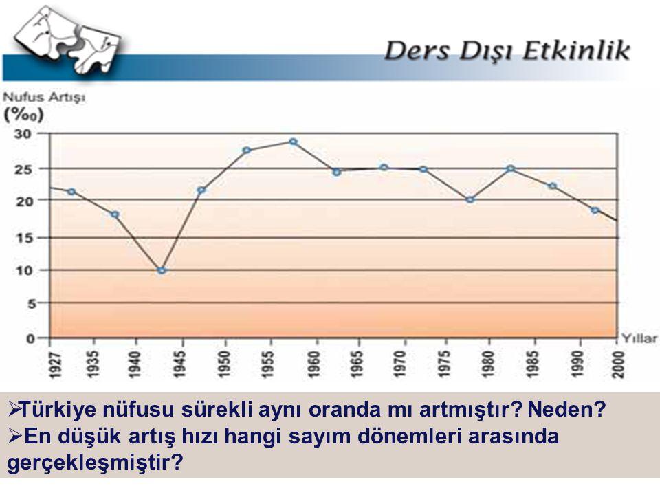 LOGO  Türkiye nüfusu sürekli aynı oranda mı artmıştır? Neden?  En düşük artış hızı hangi sayım dönemleri arasında gerçekleşmiştir?