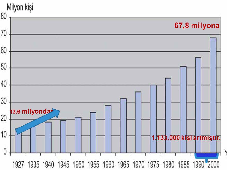 LOGO  1927-2000 yılları arasında ülke nüfusundaki değişim şu başlıklarla belirtilebilir:  Nüfus hızlı bir şekilde artmaktadır.  Erkek nüfusu, kadın