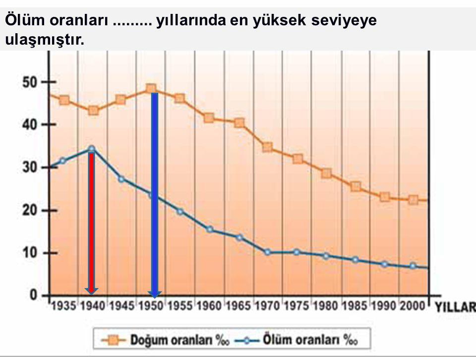 LOGO Türkiye'de 1935-2000 yılları arasında doğum ve ölüm oranları Doğum oranları...........'ten itibaren sürekli düşüş göstermiştir. Ölüm oranları....