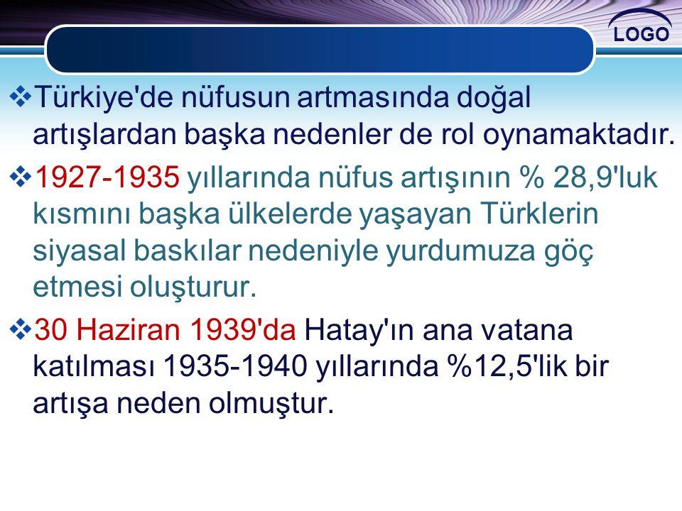 LOGO  Türkiye'de nüfusun artmasında doğal artışlardan başka nedenler de rol oynamaktadır.  1927-1935 yıllarında nüfus artışının % 28,9'luk kısmını b
