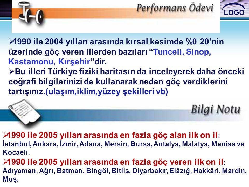 """LOGO  1990 ile 2004 yılları arasında kırsal kesimde %0 20'nin üzerinde göç veren illerden bazıları """"Tunceli, Sinop, Kastamonu, Kırşehir""""dir.  Bu ill"""