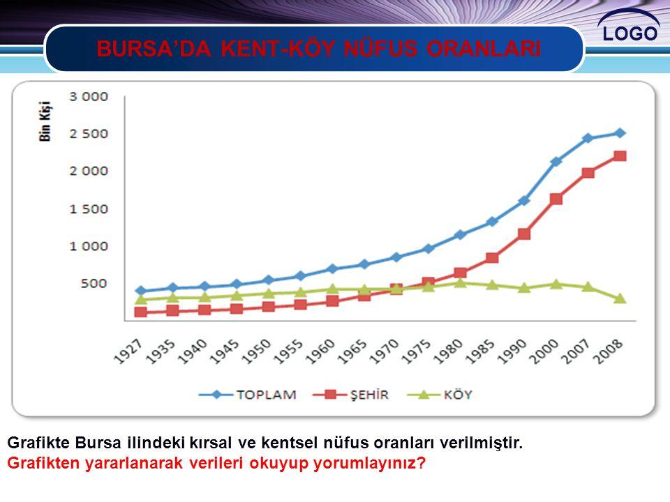 LOGO BURSA'DA KENT-KÖY NÜFUS ORANLARI Grafikte Bursa ilindeki kırsal ve kentsel nüfus oranları verilmiştir. Grafikten yararlanarak verileri okuyup yor