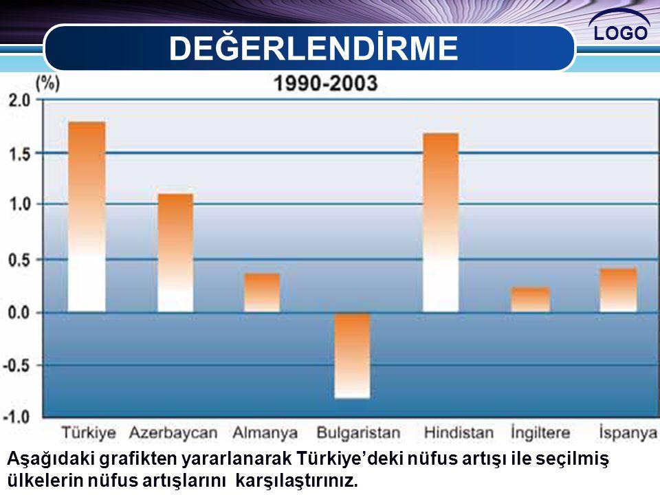 LOGO DEĞERLENDİRME Aşağıdaki grafikten yararlanarak Türkiye'deki nüfus artışı ile seçilmiş ülkelerin nüfus artışlarını karşılaştırınız.
