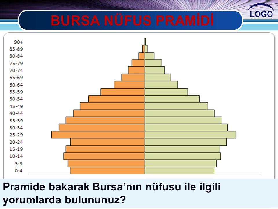 LOGO BURSA NÜFUS PRAMİDİ Pramide bakarak Bursa'nın nüfusu ile ilgili yorumlarda bulununuz?