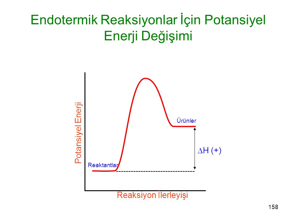 158 Endotermik Reaksiyonlar İçin Potansiyel Enerji Değişimi Reaktantlar Ürünler Reaksiyon İlerleyişi Potansiyel Enerji -------------------------------