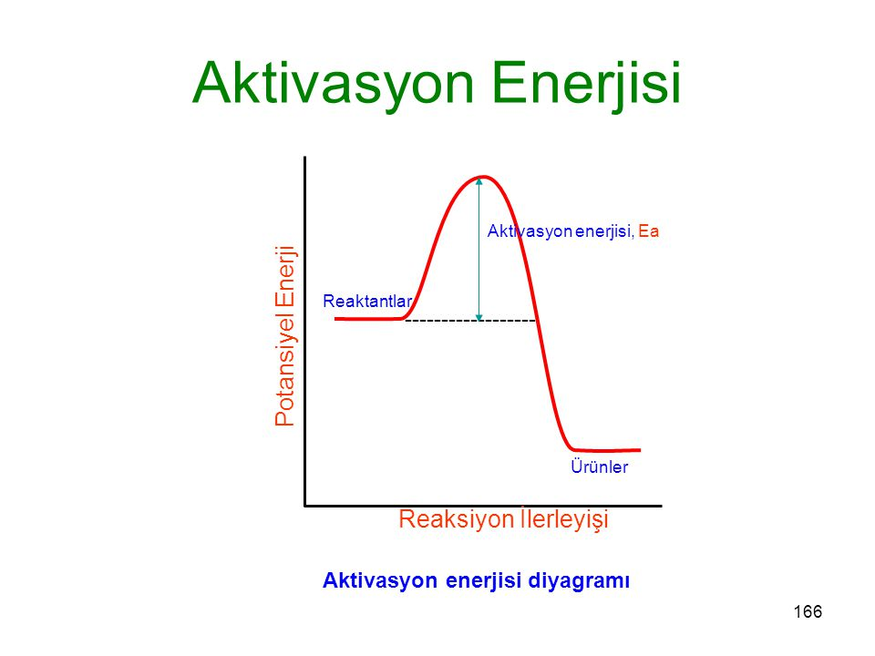 166 Reaktantlar Ürünler Aktivasyon Enerjisi Reaksiyon İlerleyişi Potansiyel Enerji ------------------ Aktivasyon enerjisi, Ea Aktivasyon enerjisi diya