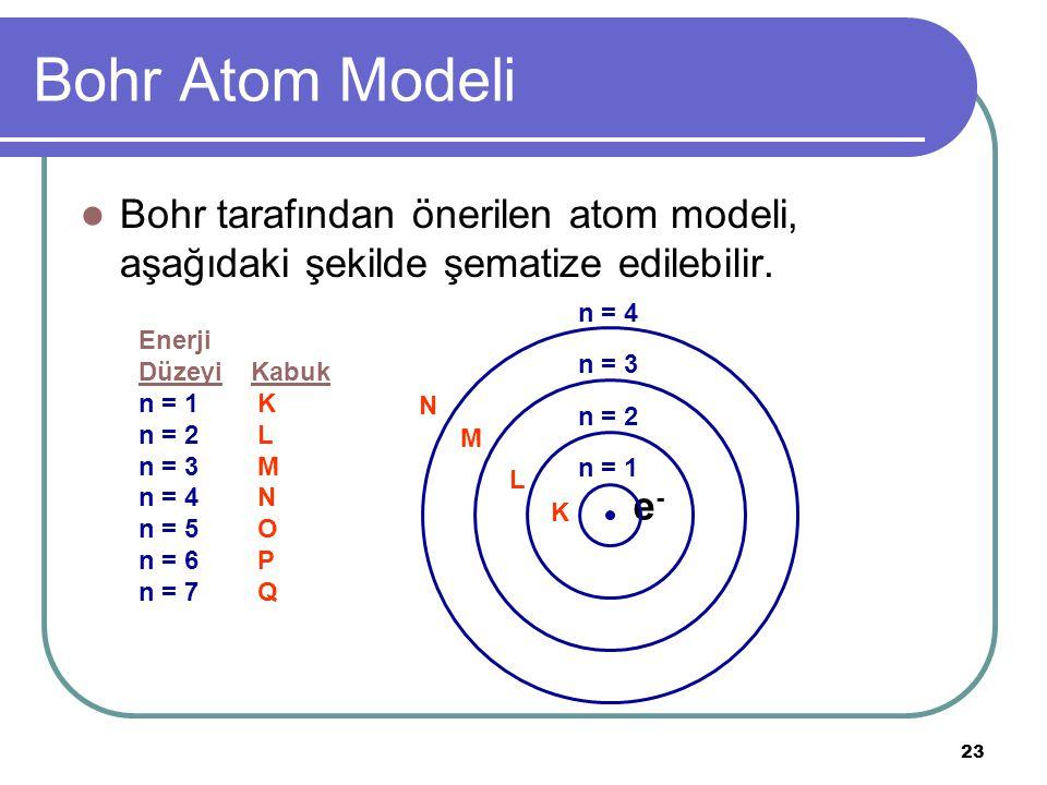 23 Bohr Atom Modeli Bohr tarafından önerilen atom modeli, aşağıdaki şekilde şematize edilebilir. e-e- n = 4 n = 3 n = 2 n = 1 Enerji Düzeyi Kabuk n =