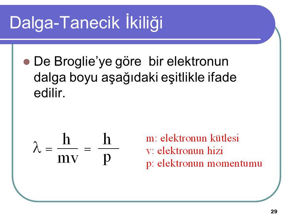 29 Dalga-Tanecik İkiliği De Broglie'ye göre bir elektronun dalga boyu aşağıdaki eşitlikle ifade edilir.