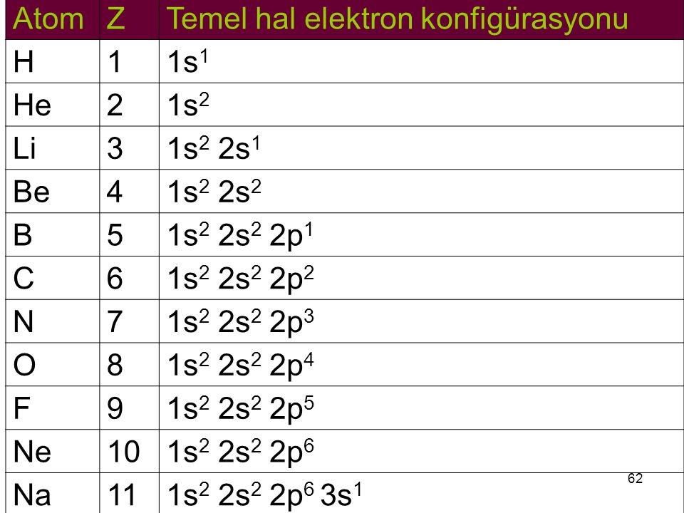 62 AtomZTemel hal elektron konfigürasyonu H11s 1 He21s 2 Li31s 2 2s 1 Be41s 2 2s 2 B51s 2 2s 2 2p 1 C61s 2 2s 2 2p 2 N71s 2 2s 2 2p 3 O81s 2 2s 2 2p 4