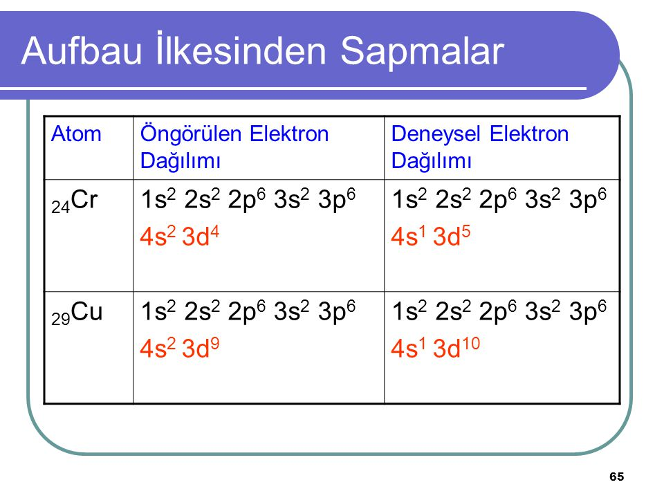 65 Aufbau İlkesinden Sapmalar AtomÖngörülen Elektron Dağılımı Deneysel Elektron Dağılımı 24 Cr1s 2 2s 2 2p 6 3s 2 3p 6 4s 2 3d 4 1s 2 2s 2 2p 6 3s 2 3