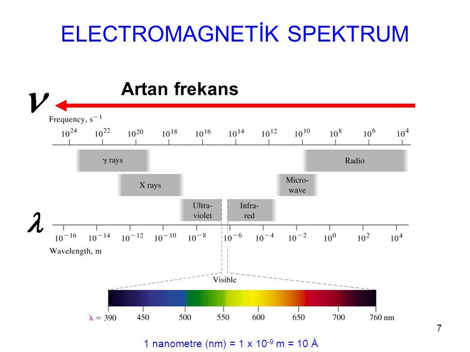 7 ELECTROMAGNETİK SPEKTRUM Artan frekans 1 nanometre (nm) = 1 x 10 -9 m = 10 Å