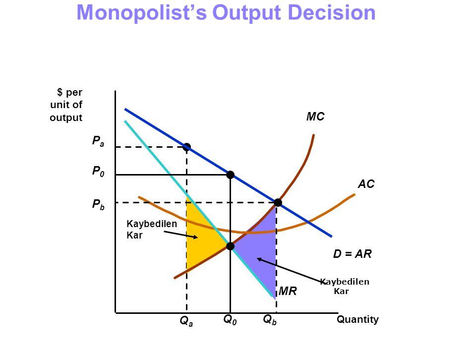 Kaybedilen Kar PaPa QaQa Kaybedilen Kar MC AC Quantity $ per unit of output D = AR MR P0P0 Q0Q0 Monopolist's Output Decision PbPb QbQb