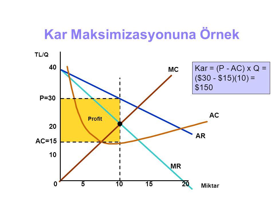 Profit AR MR MC AC Kar Maksimizasyonuna Örnek Miktar 05101520 P=30 TL/Q 10 20 40 AC=15 Kar = (P - AC) x Q = ($30 - $15)(10) = $150